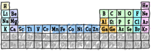 Periodic Table from chem4kids