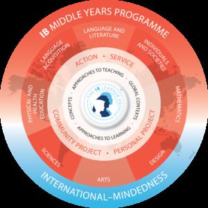Middle School IB Programme logo