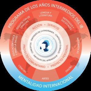 Logo del Programa de los Años Intermedios, en color